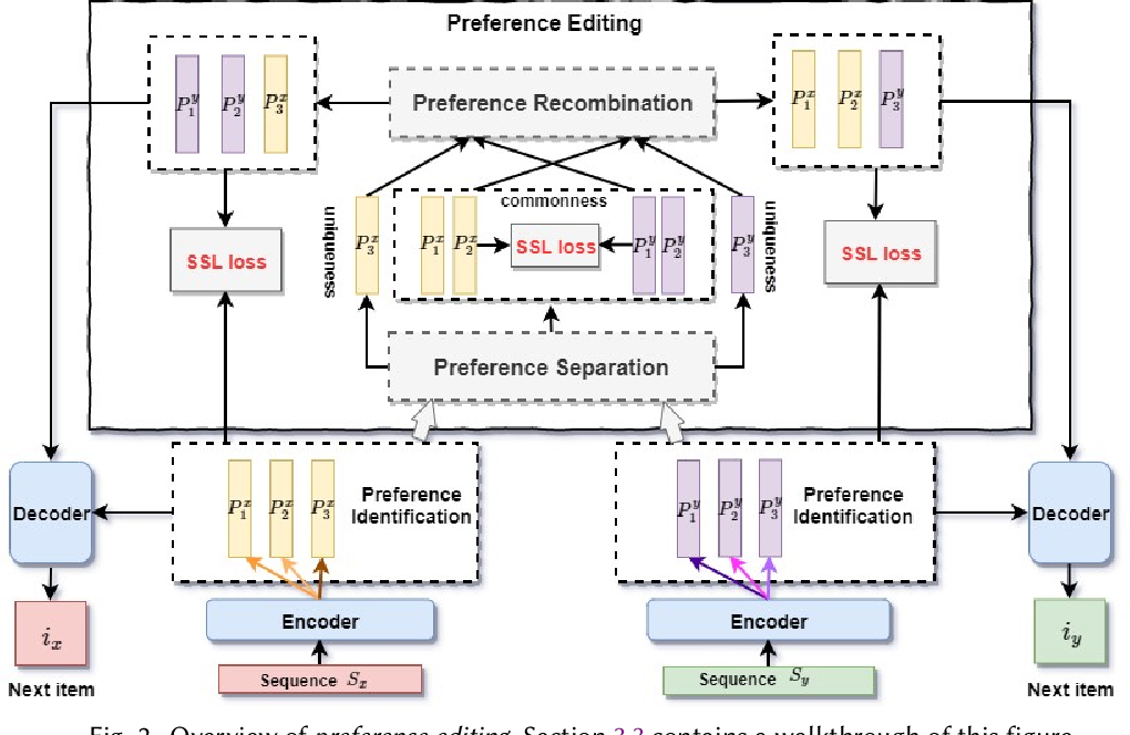 Figure 3 for Improving Transformer-based Sequential Recommenders through Preference Editing