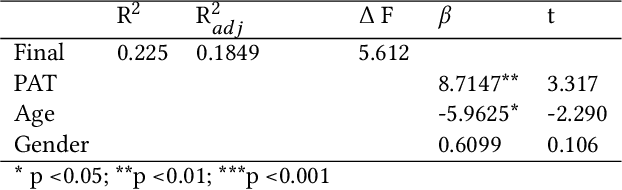 Table 4 from Quantifying the Effects of Prior Knowledge in