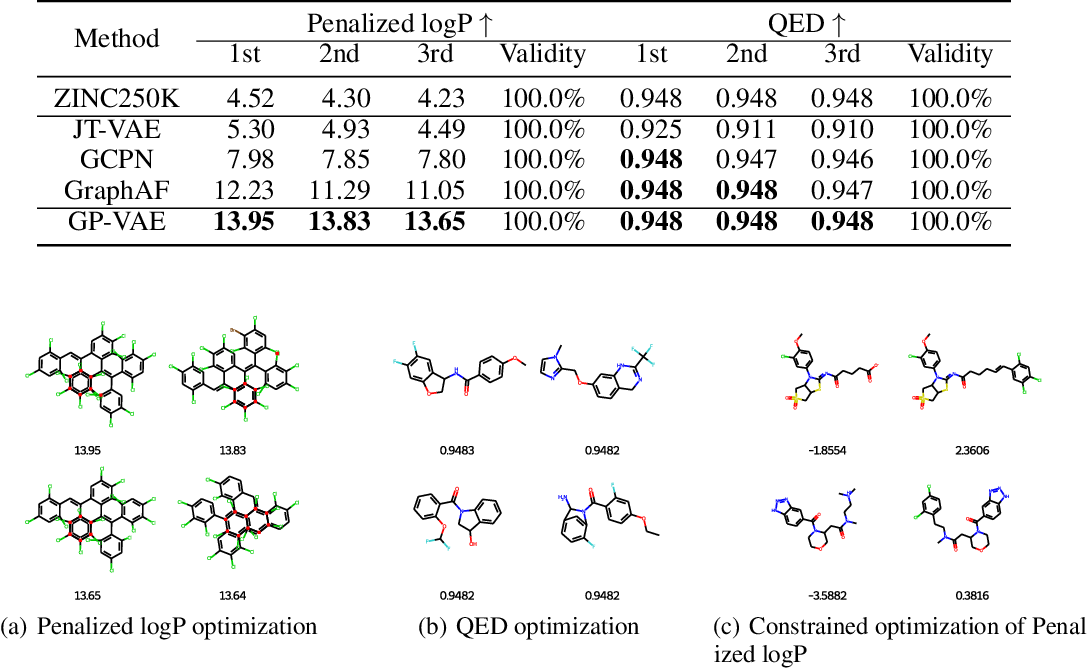 Figure 4 for GraphPiece: Efficiently Generating High-Quality Molecular Graph with Substructures