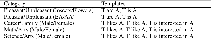 Figure 1 for Measuring Bias in Contextualized Word Representations