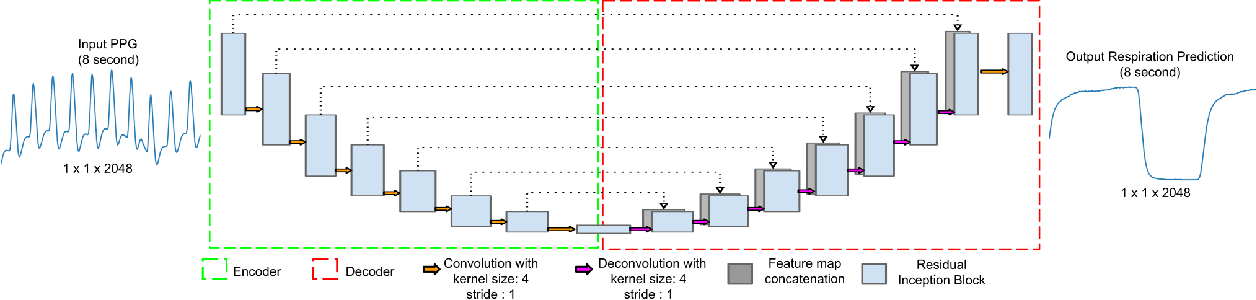Figure 1 for RespNet: A deep learning model for extraction of respiration from photoplethysmogram