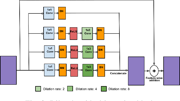 Figure 2 for RespNet: A deep learning model for extraction of respiration from photoplethysmogram