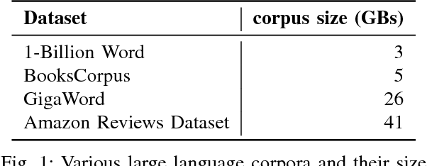 Figure 1 for Large Scale Language Modeling: Converging on 40GB of Text in Four Hours