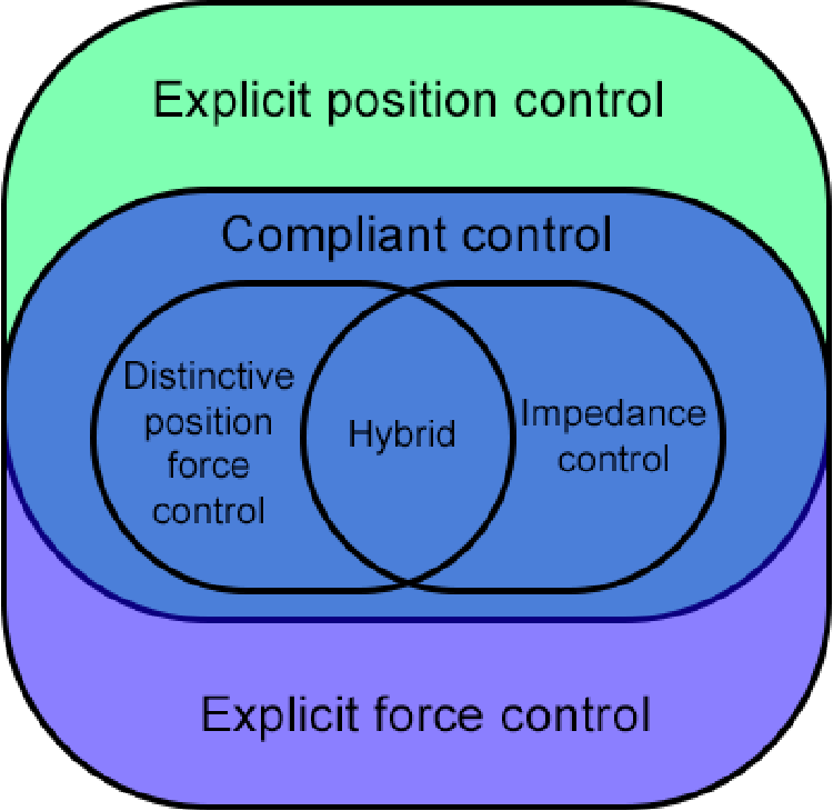 Figure 4 1 from Hardware-agnostic compliant control ROS