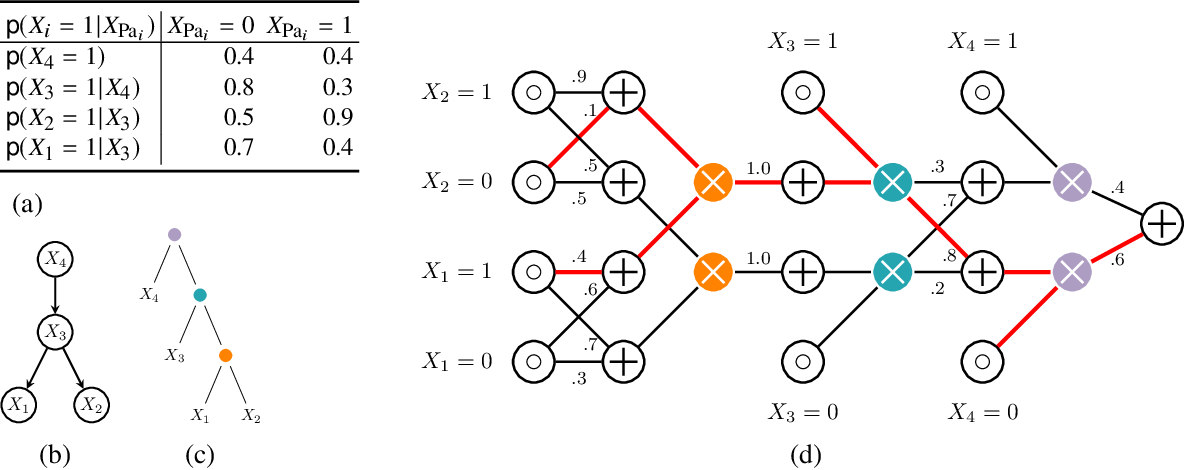 Figure 1 for Strudel: Learning Structured-Decomposable Probabilistic Circuits