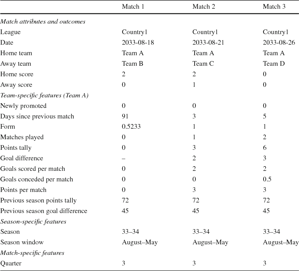 Figure 4 for Modeling outcomes of soccer matches