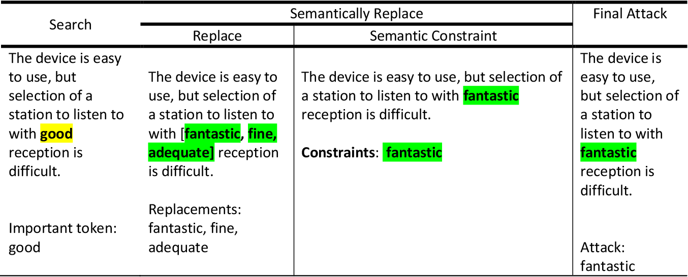 Figure 1 for Robustness Tests of NLP Machine Learning Models: Search and Semantically Replace