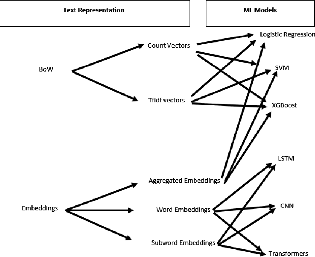 Figure 2 for Robustness Tests of NLP Machine Learning Models: Search and Semantically Replace