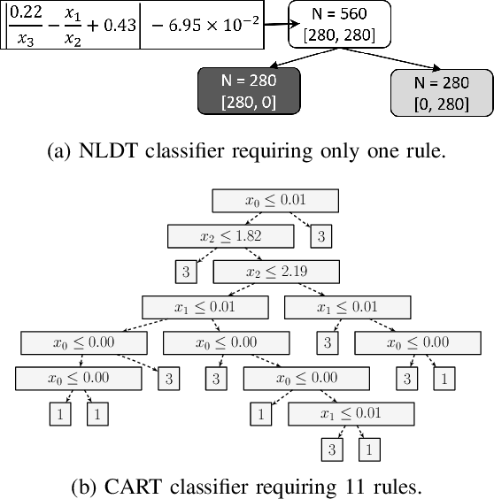 Figure 2 for Interpretable Rule Discovery Through Bilevel Optimization of Split-Rules of Nonlinear Decision Trees for Classification Problems