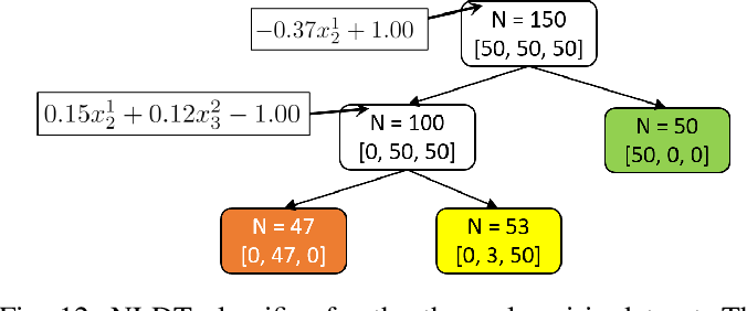 Figure 3 for Interpretable Rule Discovery Through Bilevel Optimization of Split-Rules of Nonlinear Decision Trees for Classification Problems