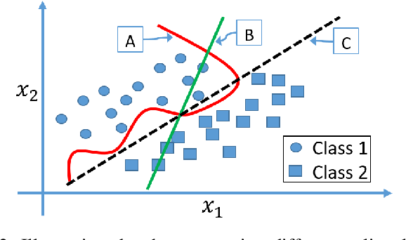 Figure 4 for Interpretable Rule Discovery Through Bilevel Optimization of Split-Rules of Nonlinear Decision Trees for Classification Problems