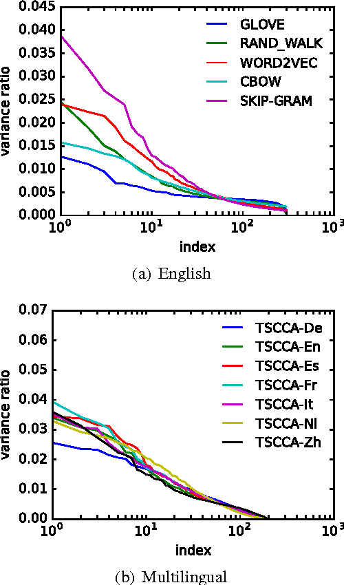 Figure 2 for All-but-the-Top: Simple and Effective Postprocessing for Word Representations