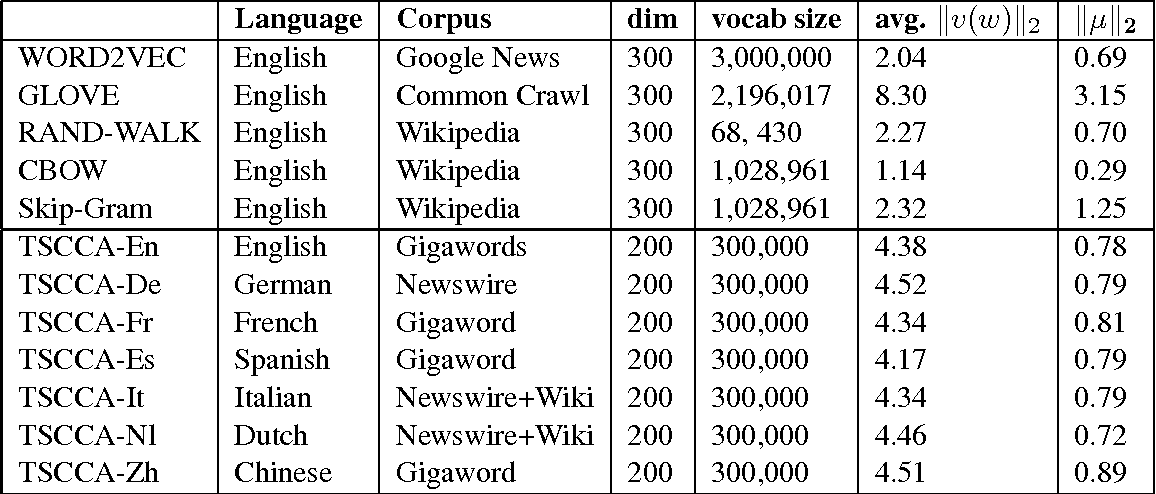 Figure 1 for All-but-the-Top: Simple and Effective Postprocessing for Word Representations