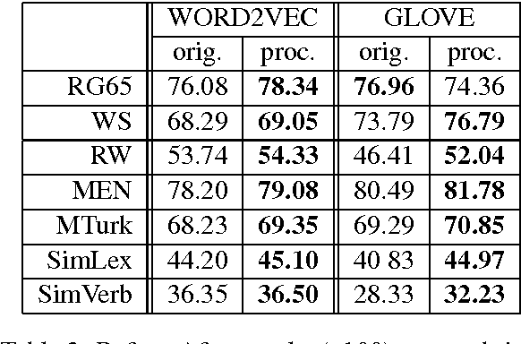 Figure 3 for All-but-the-Top: Simple and Effective Postprocessing for Word Representations