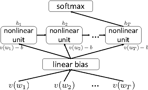 Figure 4 for All-but-the-Top: Simple and Effective Postprocessing for Word Representations