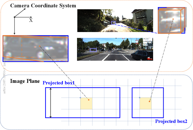 Figure 1 for Learning Geometry-Guided Depth via Projective Modeling for Monocular 3D Object Detection