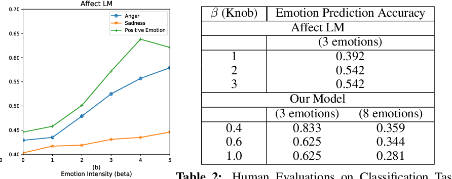 Figure 4 for Adapting a Language Model for Controlled Affective Text Generation