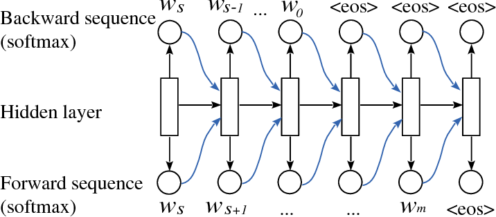 Figure 1 for Backward and Forward Language Modeling for Constrained Sentence Generation