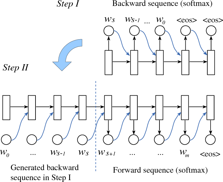 Figure 3 for Backward and Forward Language Modeling for Constrained Sentence Generation