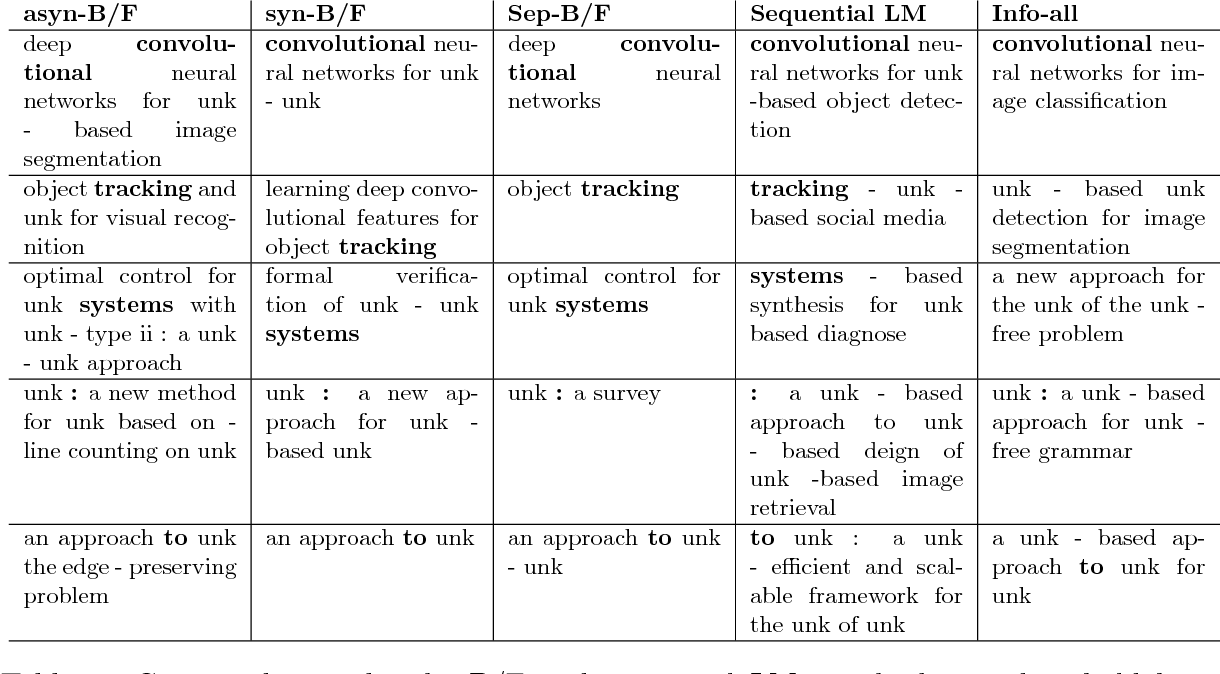 Figure 4 for Backward and Forward Language Modeling for Constrained Sentence Generation