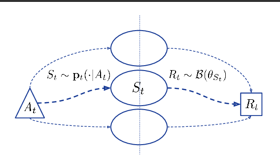 Figure 1 for Non-Stationary Bandits with Intermediate Observations