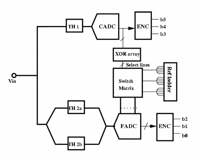 6 Bit Low Power Subranging Adc With Increased Throughput