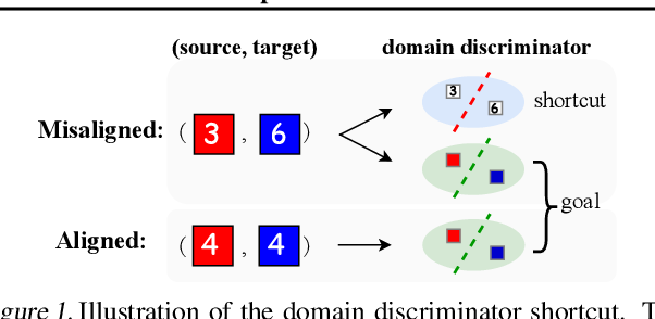 Figure 1 for Implicit Class-Conditioned Domain Alignment for Unsupervised Domain Adaptation