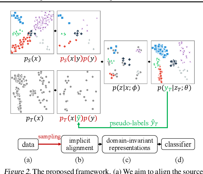 Figure 3 for Implicit Class-Conditioned Domain Alignment for Unsupervised Domain Adaptation