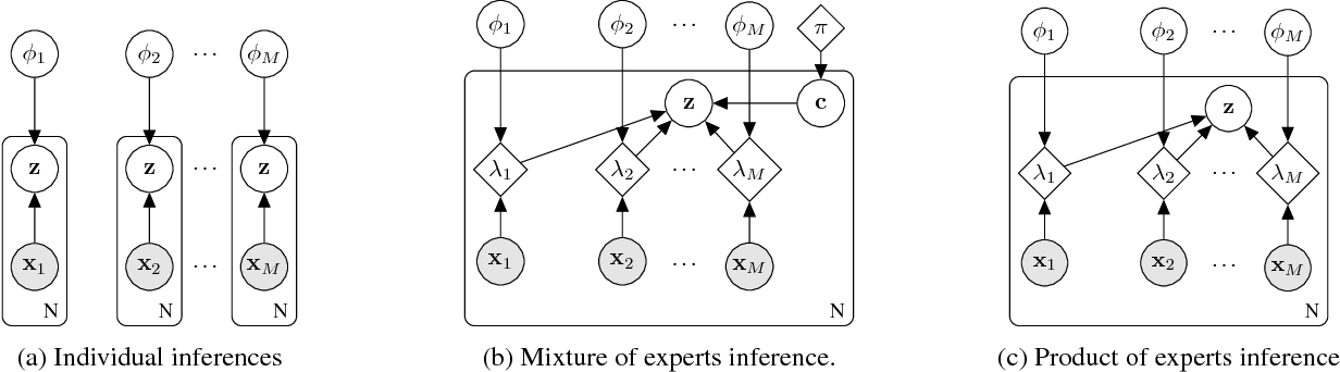 Figure 1 for Multi-Source Neural Variational Inference