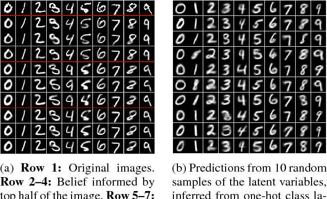 Figure 2 for Multi-Source Neural Variational Inference