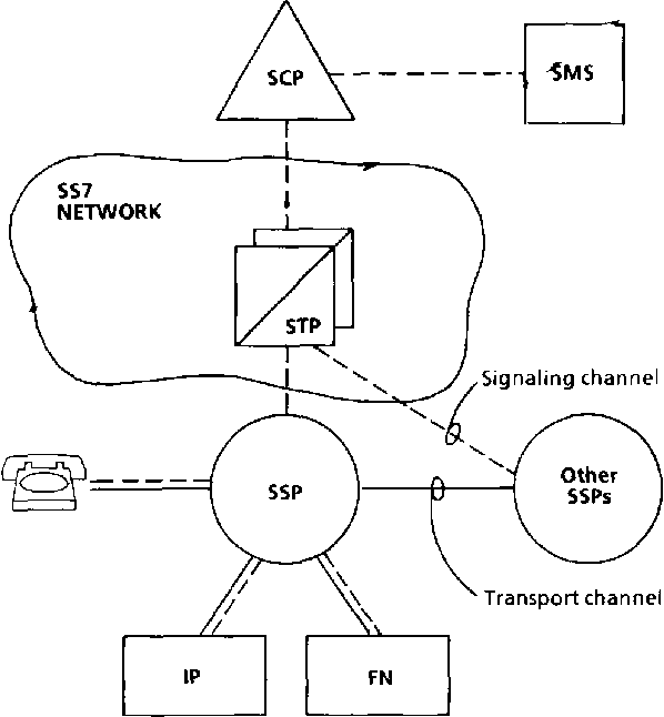 Fig. 1. Architecture of the Intelligent Network.