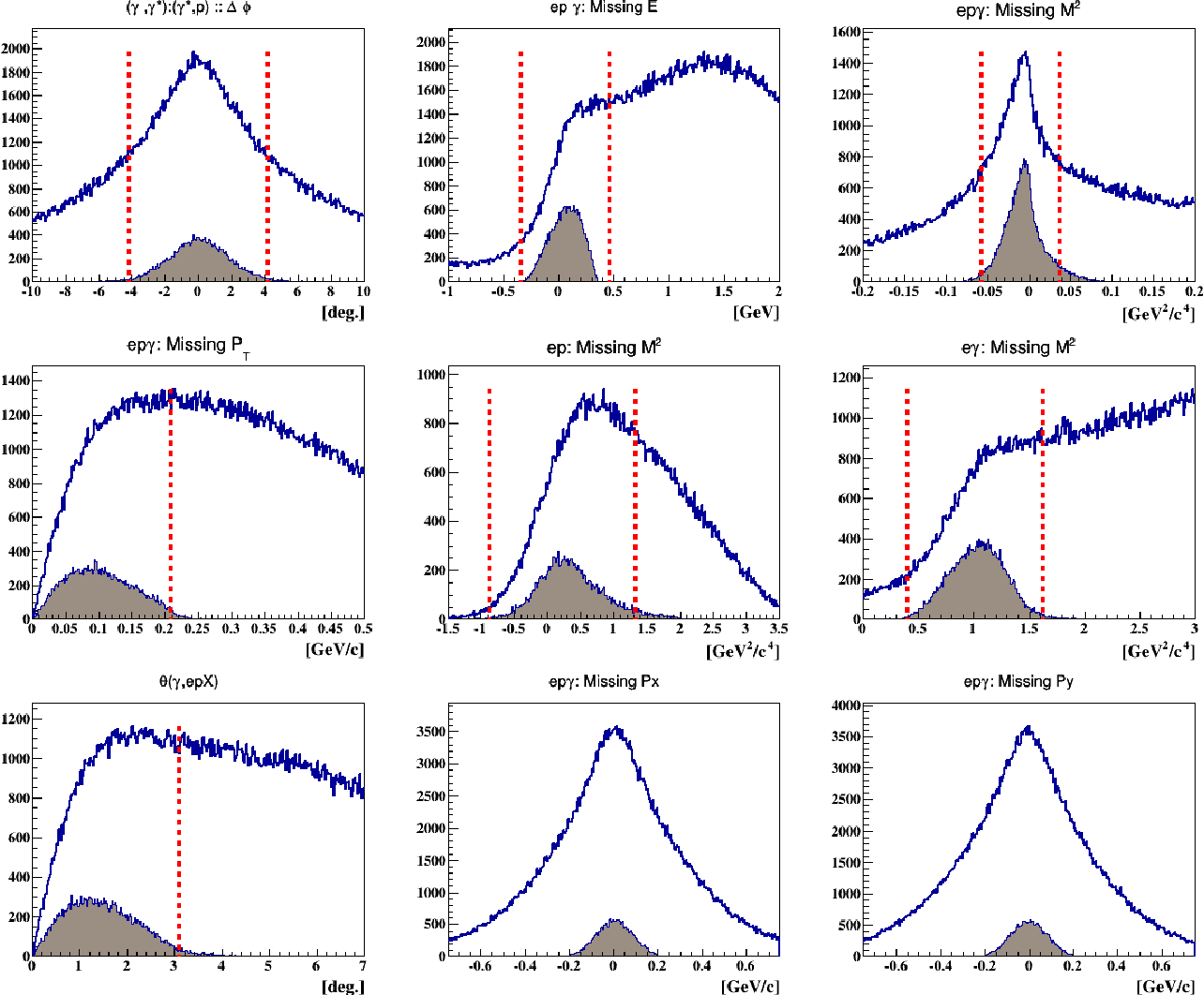 Figure 5.6: The incoherent DVCS exclusivity cuts. The blue distributions represent all the events with one good electron, one good proton, and at least one photon in the IC. The shaded brown distributions show the incoherent DVCS events which passed all the exclusivity cuts except the one on the quantity drawn. The distributions from left to right and from top to bottom are: the proton-photon coplanarity, the missing energy, missing mass squared, missing transverse momentum from epγX, the missing mass squared epX and the missing mass squared eγX, the angle between the missing particle in epX and the measured photon, the missing Px and Py in epγX. The vertical red lines represent 3σ cuts. The mean and sigma values of each shaded distribution are listed in table E.3.