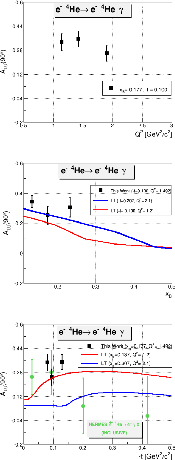 Figure 6.3: The Q2-dependence (on the top), the xB-dependence (on the middle), and the tdependence (on the bottom) of the fitted coherent ALU signals, at φ= 90◦. On the middle: the red and the blue curves are theoretical predictions from [94] at two values of −t, 0.1 and 0.207 GeV2/c2. On the bottom: the black points are the extracted results from this work, the green points are the HERMES −ALU (positron beam was used) inclusive measurements [96], and the colored curves represent theoretical predictions from [94] at two values of xB: 0.137 and 0.307.
