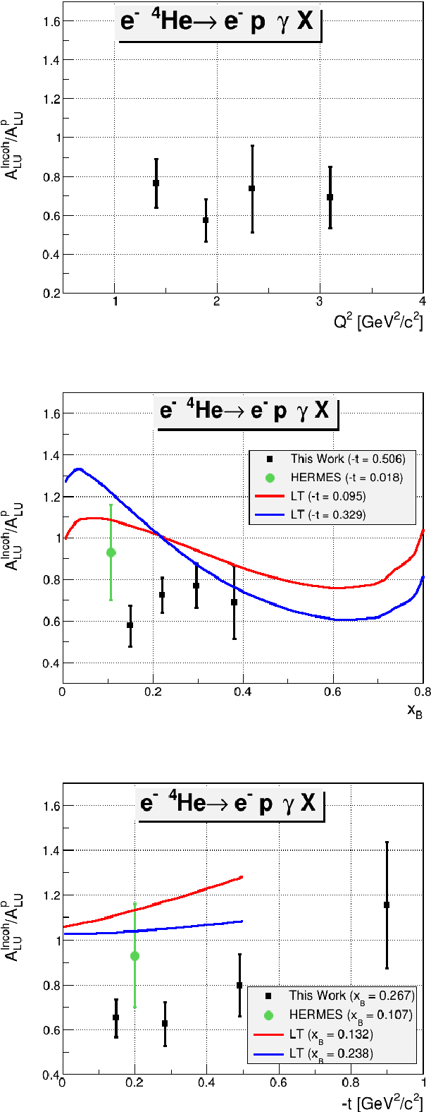 Figure 6.8: The ALU ratio between the bound and the free proton at φ = 90◦, as a function of Q2 (on the top), xB (on the middle), and t (on the bottom). The green point in each plot present the HERMES inclusive measurement [96]. In the middle plot: the red and the blue curves are from the model of S. Liuti and K. Taneja [94] at two values of −t, 0.095 and 0.329 GeV2/c2, respectively. In the bottom plot: the red and the blue curves are the theoretical predictions from the same model at xB= 0.132 and 0.238, respectively.