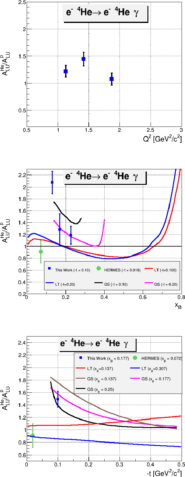 Figure 6.9: The ALU ratio between 4He and free proton at φ = 90◦, as a function of Q2 (on the top), xB (on the middle), and −t (on the bottom). The blue squares represent the results of this work, where the green points are the HERMES measurements [96]. These measurements are compared to theoretical predictions from S. Liuti and K. Taneja [94] (red and blue curves) and the model predictions from V. Guzey et al. [123] ( black, pink, and brown curves).