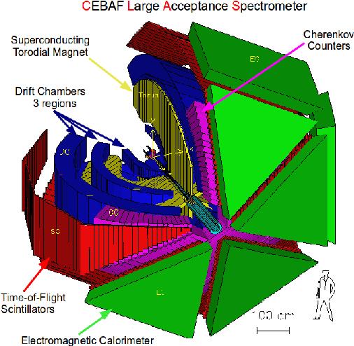 Figure 7.3: Représentation de l'appareillage de base du détecteur CLAS dans le Hall B.
