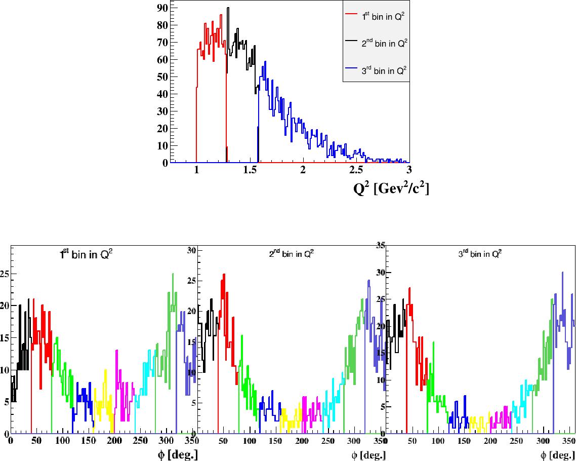 Figure 7.8: En haut: la distribution en Q2 des événements DVCS cohérents. Les différentes couleurs indiquent les différents bins en Q2 intégré sur tout le domaine en −t et xB. En bas: les distributions en φ des événements DVCS cohérents pour les bins en Q2, qui sont présentés dans la figure du haut. Les différentes couleurs des distributions en φ représentent les neuf bins en φ.