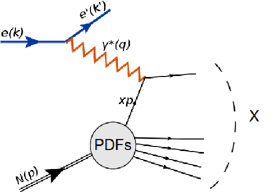 Figure 1.4: The Feynman diagram of the electron-nucleon DIS at leading order.