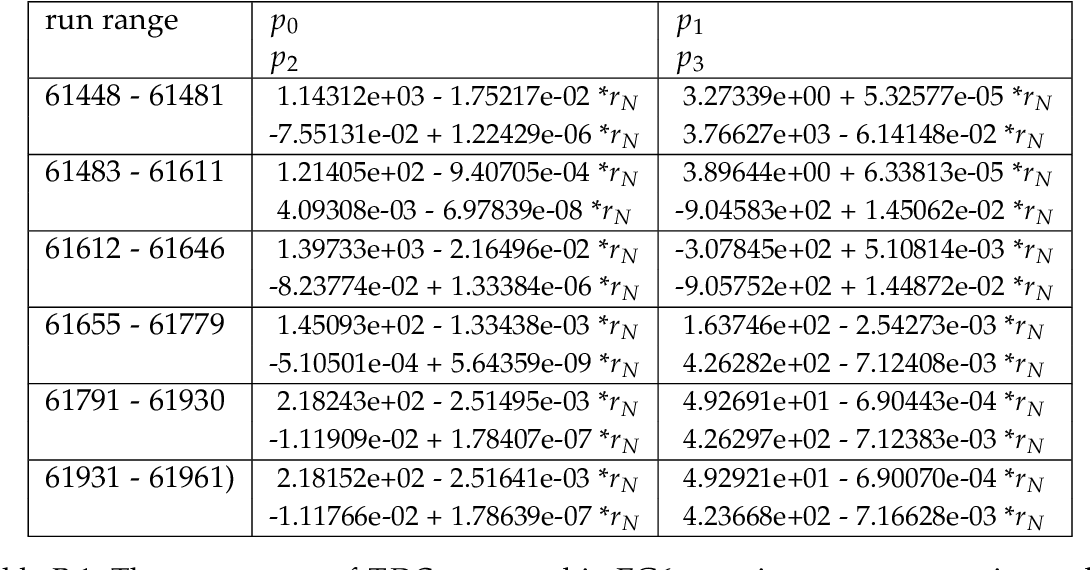 Table B.1: The parameters of TDCmax/2 used in EG6 experiment reconstruction codes.