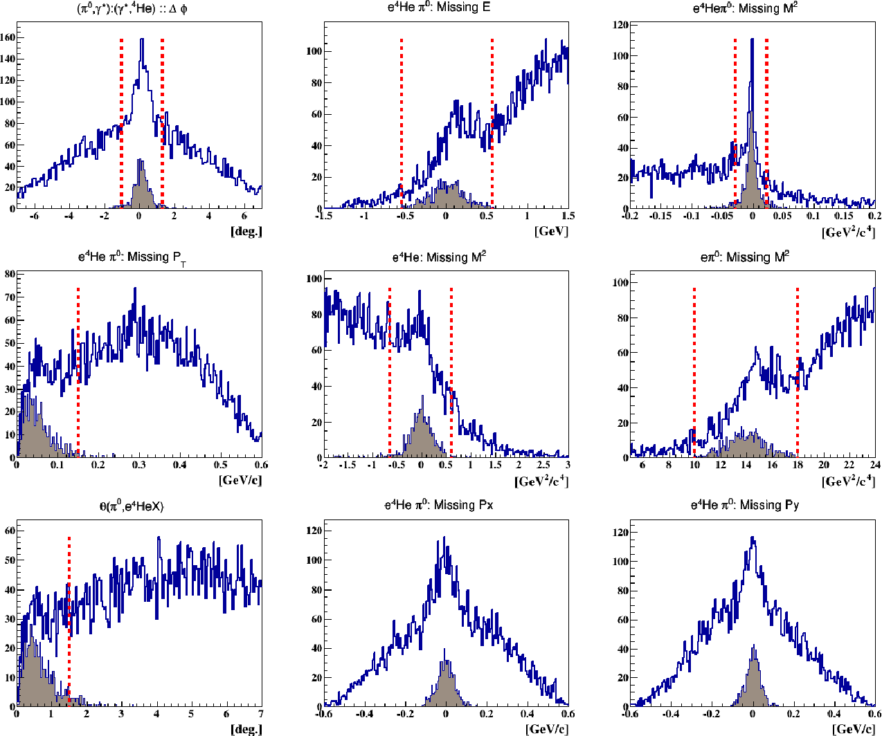 Figure D.1: The blue distributions represent all the e4Heπ0 events before the exclusivity cuts. The shaded distributions show the events which passed all the exclusivity cuts except for the quantity plotted. The red lines are 3σ cuts. The mean and sigma values of each distribution are listed in table E.2.