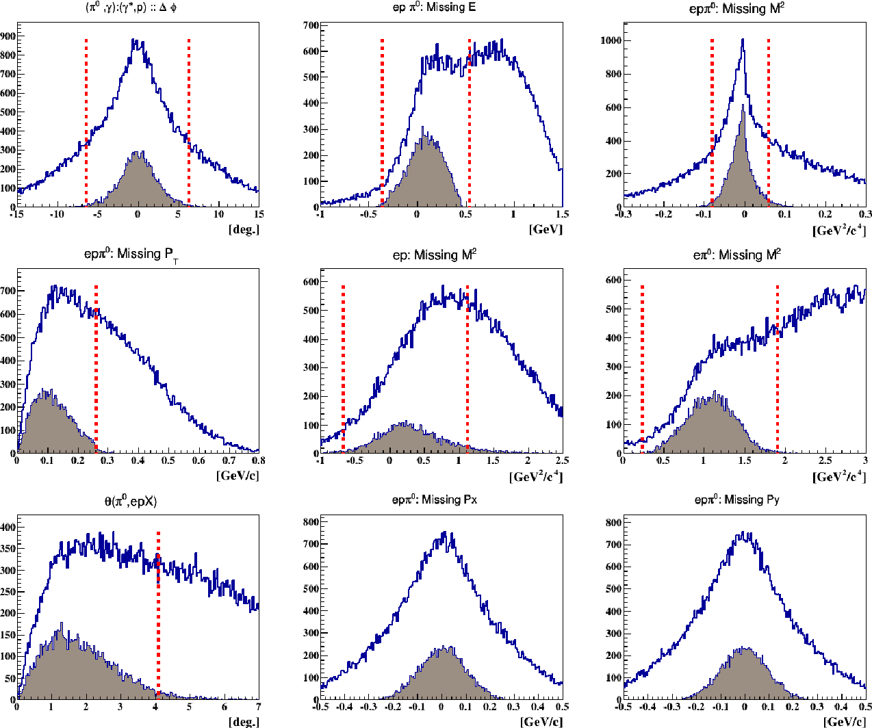 Figure D.4: The blue distributions represent all the epπ0 events before any exclusive requirement. The shaded brown distributions show the events which passed all the exclusivity cuts except the quantity plotted. The vertical red lines represent 3σ cuts on the shaded distribution. The mean and sigma values of each distribution are listed in table E.4.