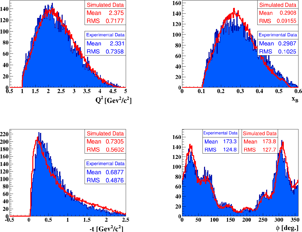 Figure D.5: Comparison between the Monte Carlo simulated epπ0 events (red lines) and the experimental ones (blue shaded distributions) as a function of the kinematic variables: Q2, xB, −t, and φ, respectively from top to right to right and from top to bottom.