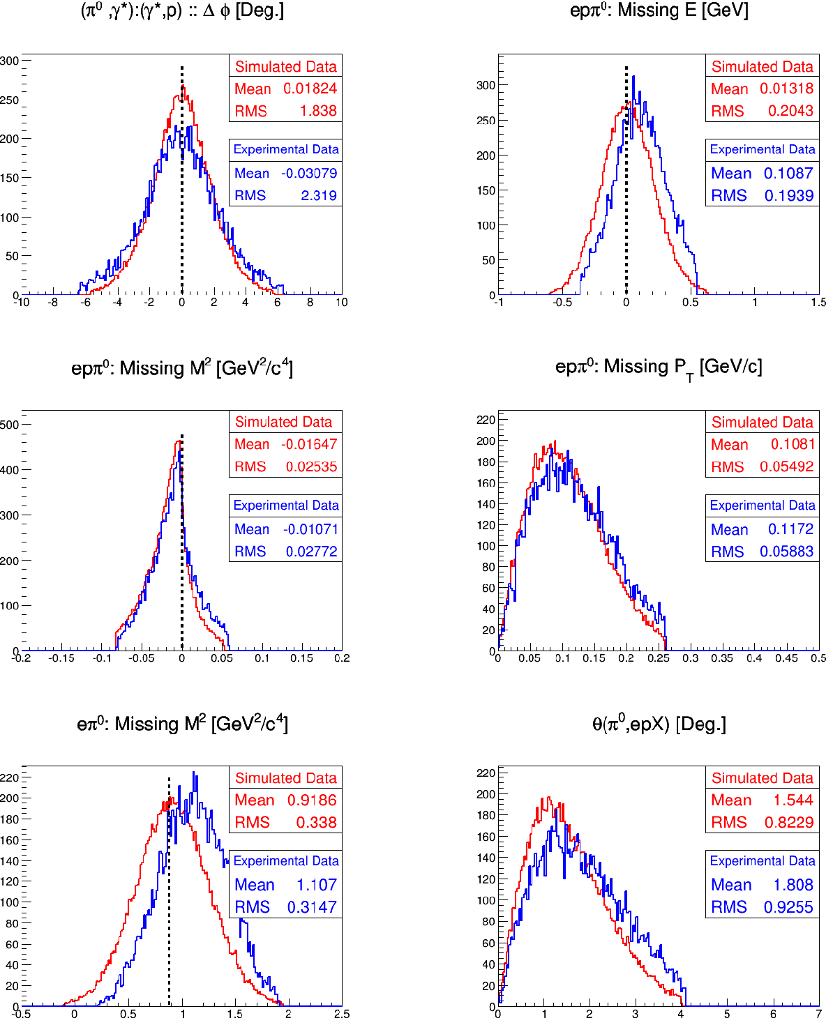 Figure D.6: Comparison between the simulated and experimental epπ0 DVCS events as a function of the variables used for the exclusivity cuts. The simulated distributions are normalized with respect to the experimental ones. The vertical black lines indicate the theoretically expected values.