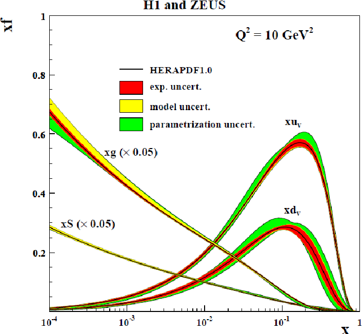 Figure 1.6: The distributions of x times the unpolarised parton function q(x) from HERAPDF1.0 [21], at Q2 = 10 GeV2/c2. The gluon and sea quark distributions are scaled down by a factor 20.