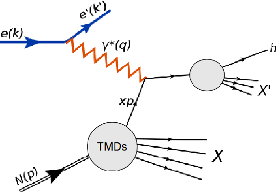 Figure 1.7: Leading order Feynman diagram for the electronnucleon semi-inclusive deep inelastic scattering.