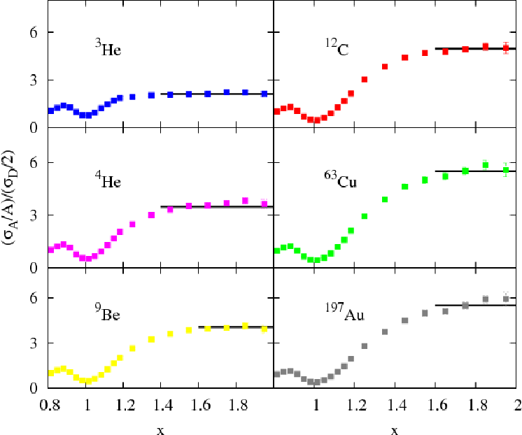 Figure 1.14: The inclusive cross section ratio σA/σD as a function of x for various nuclei in the region 0.8 < x < 2 measured at Hall C, JLab [47].