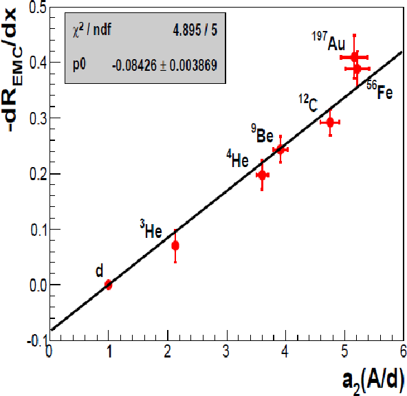 Figure 1.15: The slope of the EMC effect (0.35 < x < 0.7) is plotted versus height of the inclusive cross section plateau (a2(A/d)) shown in figure 1.14. The figure is from [48].