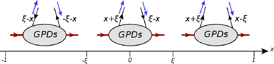 Figure 1.16: The parton interpretations of the GPDs in three x-intervals [-1,-ξ], [-ξ,ξ] and [ξ,1]. The red arrows indicate the initial and the final-state of the proton, while the blue (black) arrows represent helicity (momentum) of the struck quark.