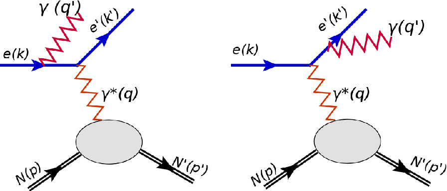 Figure 1.19: Schematic for the Bethe-Heitler process. The final real photon can be emitted from the incoming electron (left plot) or from the scattered electron (right plot).