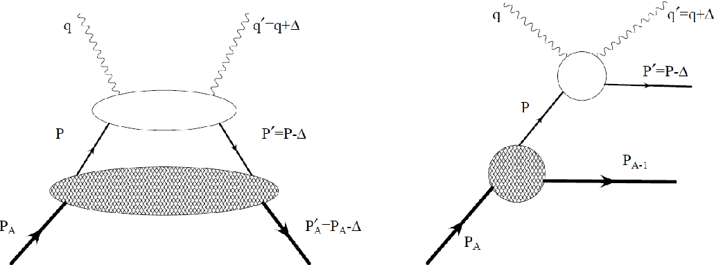Figure 1.22: The leading twist handbag diagrams of the two DVCS channels from a nuclear target, coherent channel (on the left) and incoherent channel (on the right).